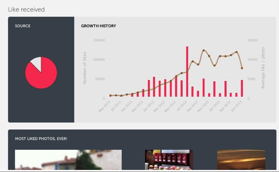 Analytics-Instagram