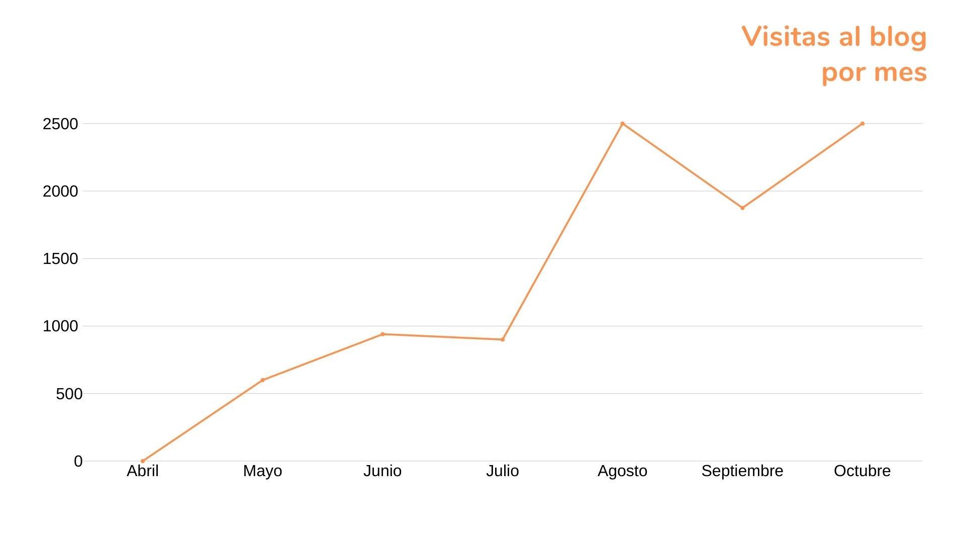 Visitas al blog por mes
