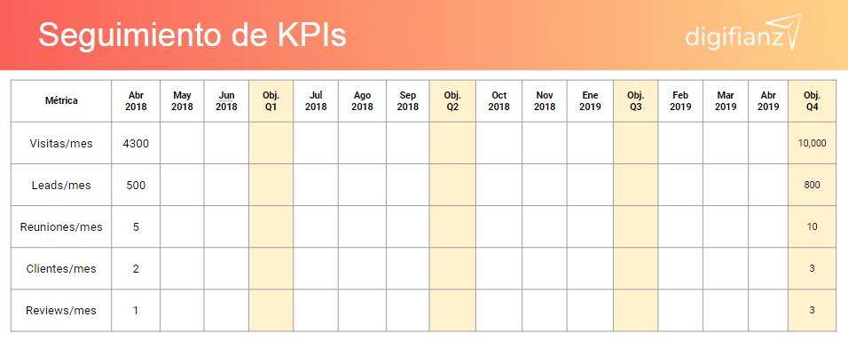 Tabla de KPIs