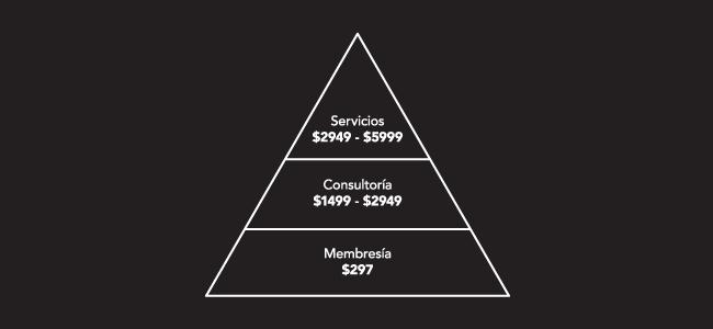 precios de agencia de inbound marketing