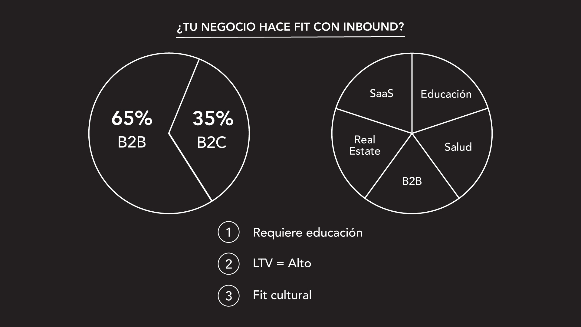 ¿Tu empresa o industria encaja con Inbound Marketing? [video]